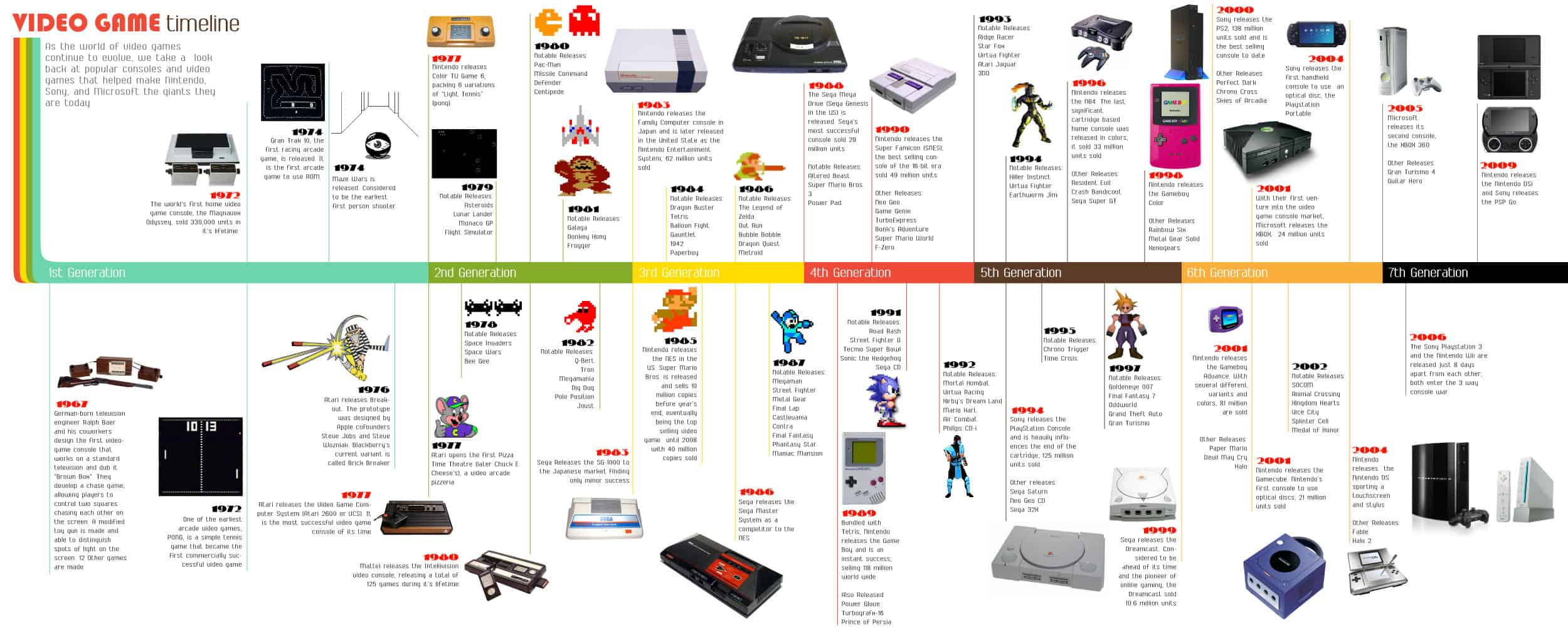 a picture of a video game timeline and history